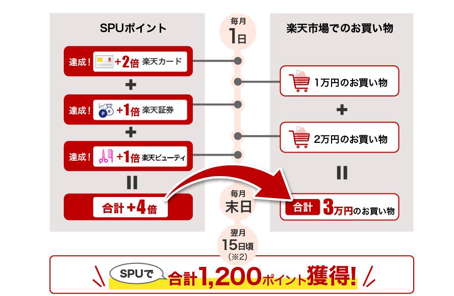 SPU説明画像
